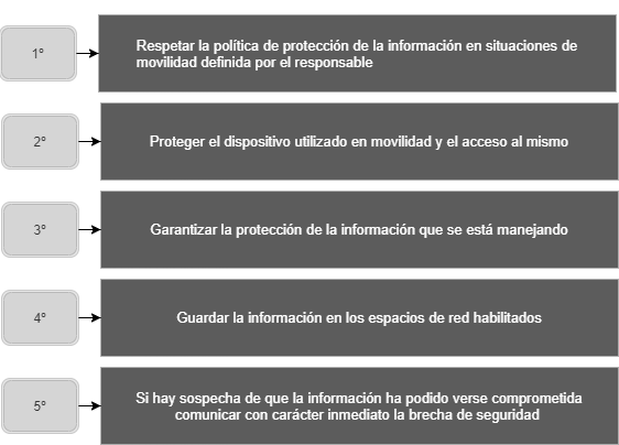 proteger datos personales